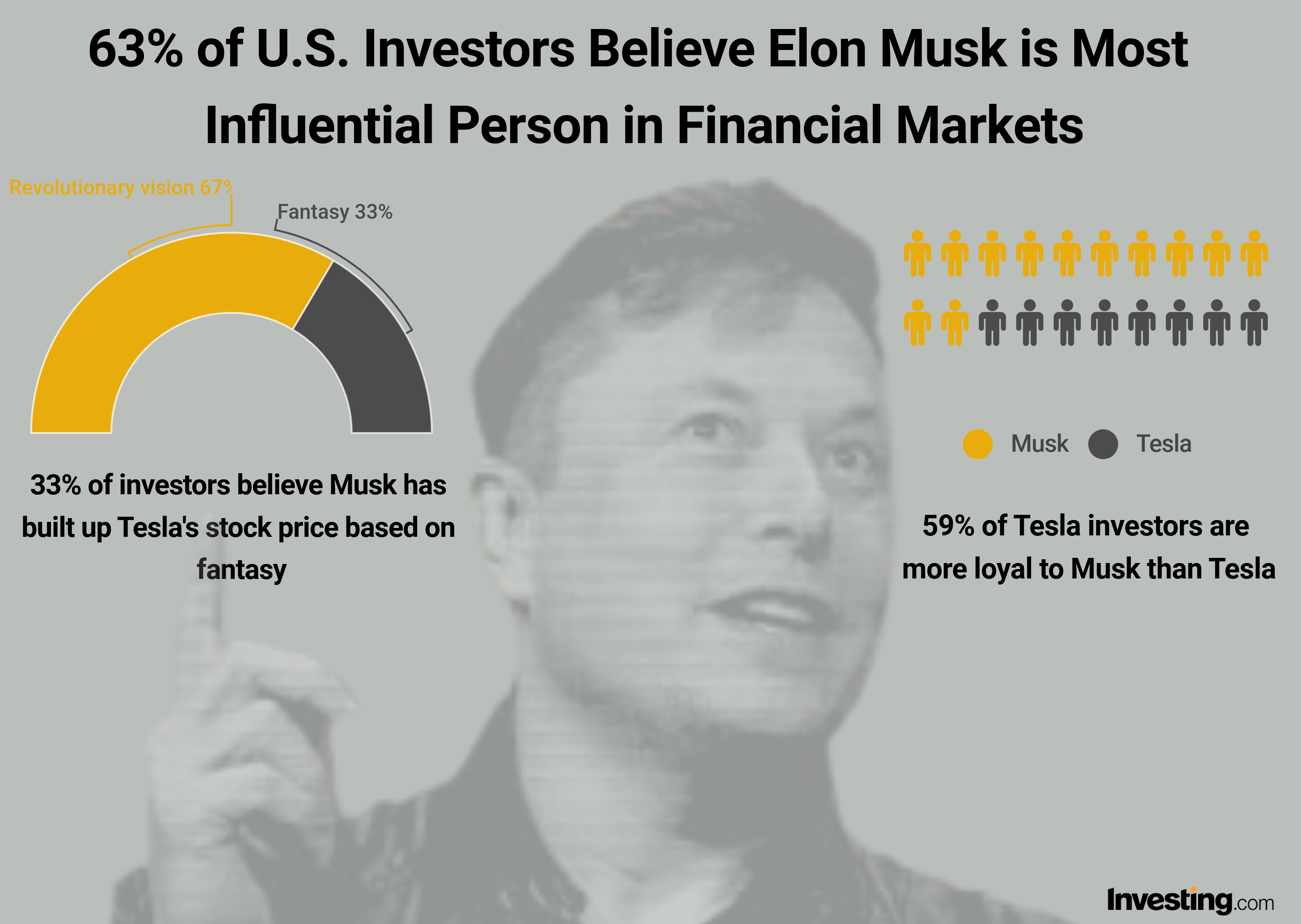 Musk most influential person in financial markets