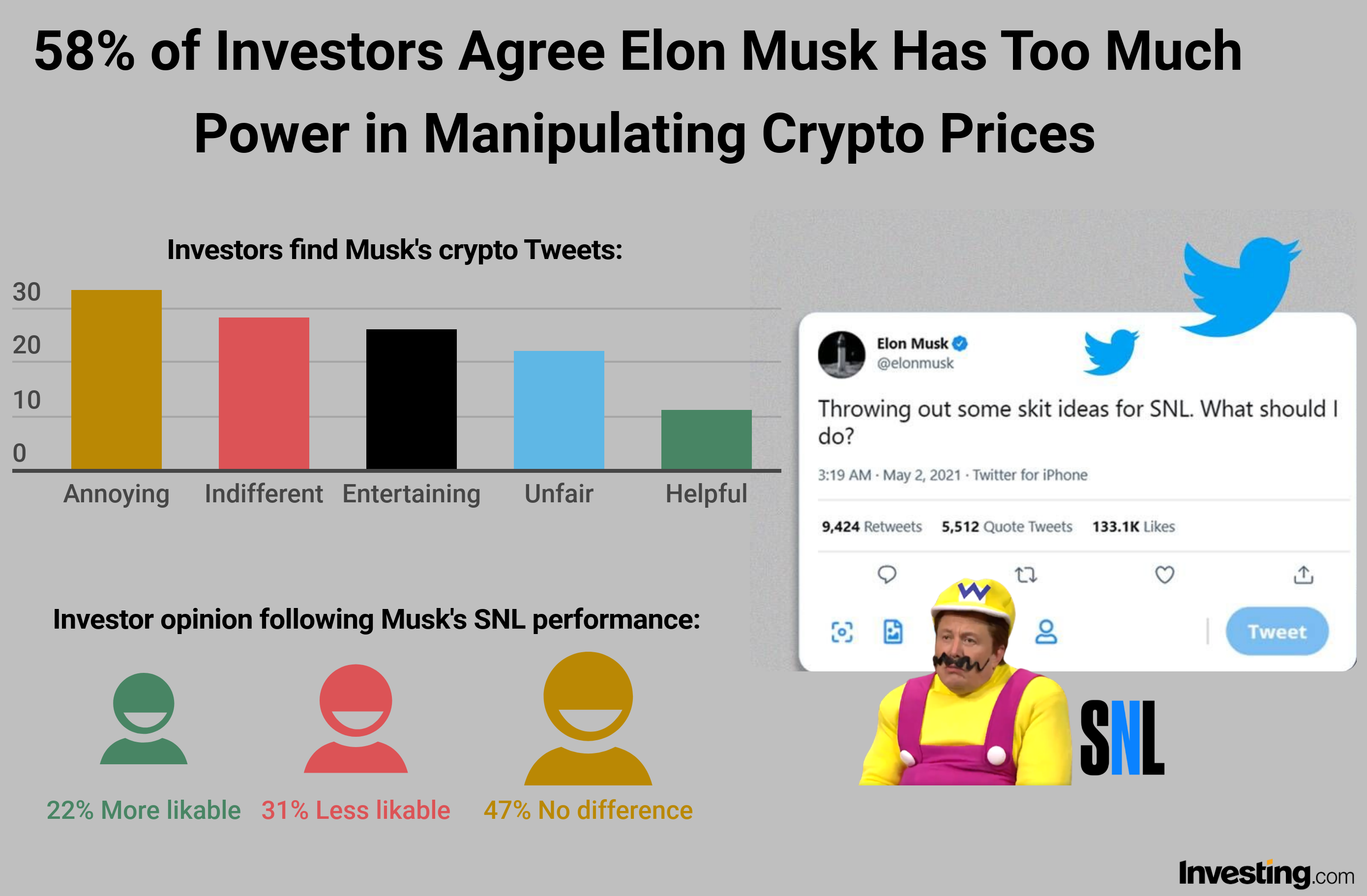 Musk has too much power in crypto market