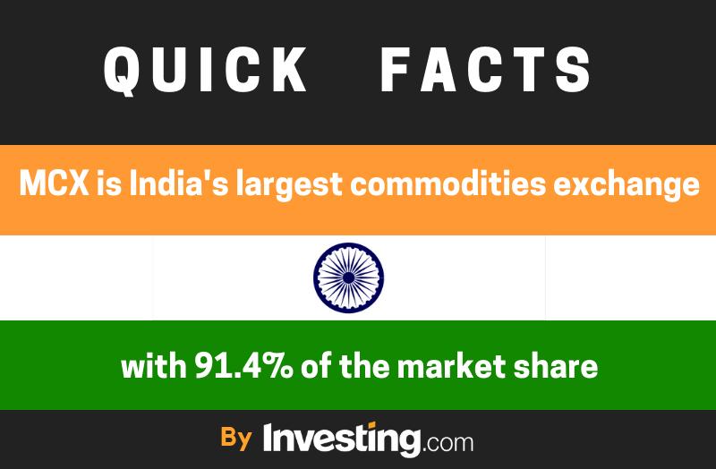 インドの商品取引所MCX