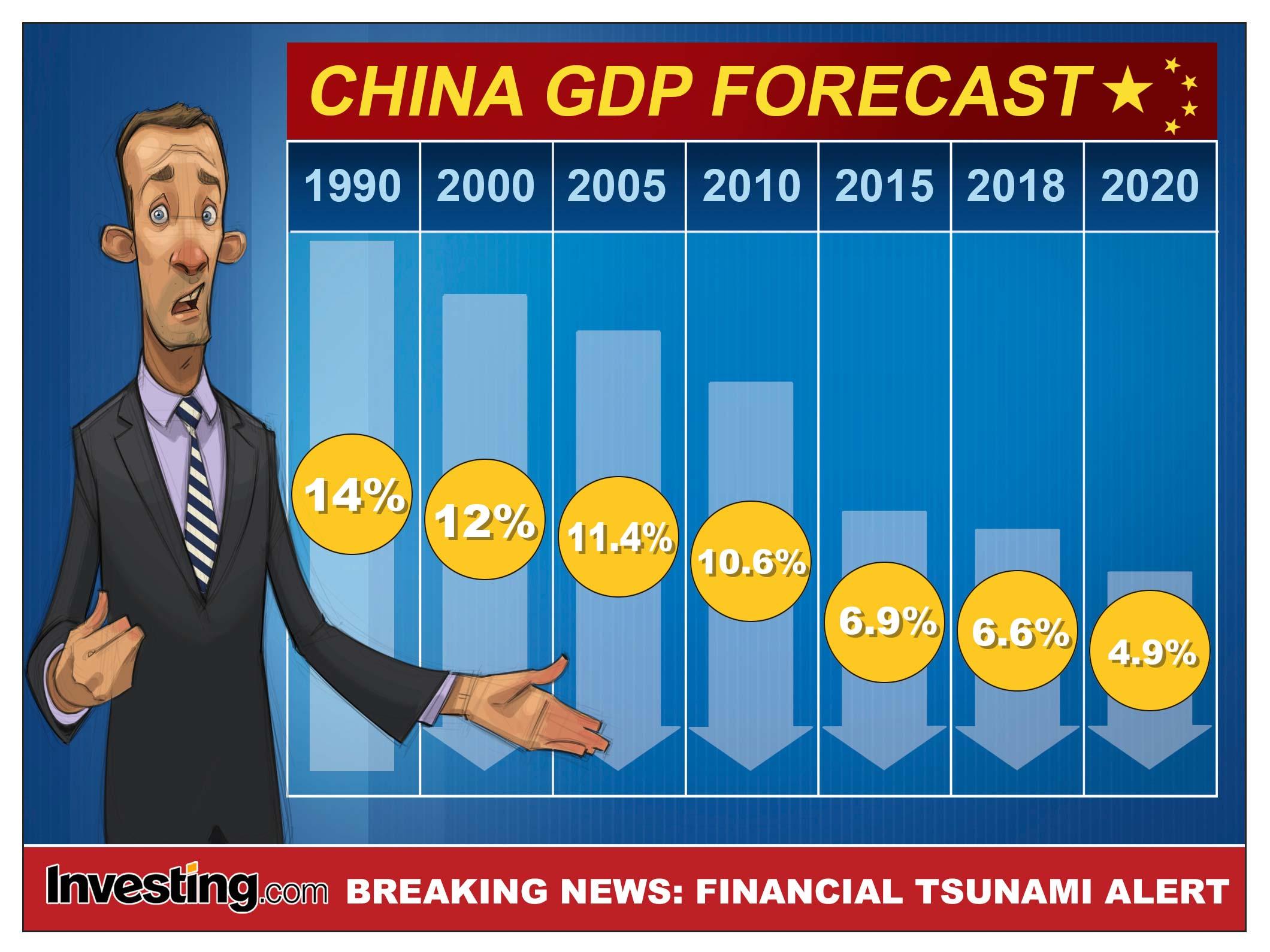 中国経済低迷への懸念は強まる
