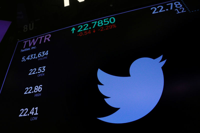 Nasdaq Futures Up 75 Pts; Twitter, Snap Dominate Sentiment