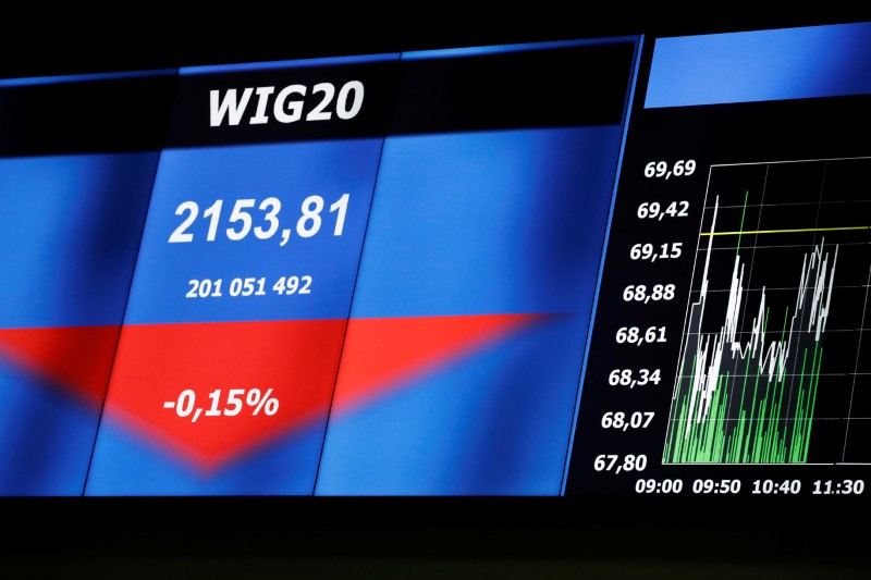 Poland stocks higher at close of trade; WIG30 up 0.31%