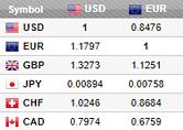 Tableau de taux de change