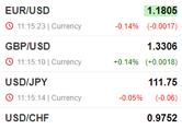 Cotations de devises en temps réel